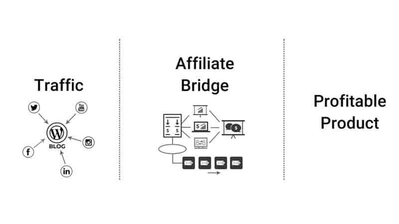Affiliate Marketing Success Formula