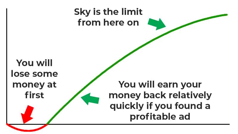 Affiliate Income Potential for Paid Traffic Methods