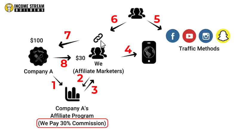 Explanation for what is affiliate marketing
