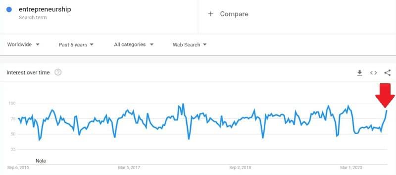 Entrepreneurship niche popularity trends