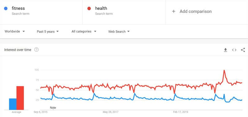 Health and Fitness popularity trends
