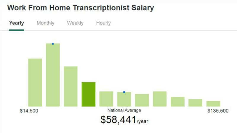 Transcription online jobs for disabled people