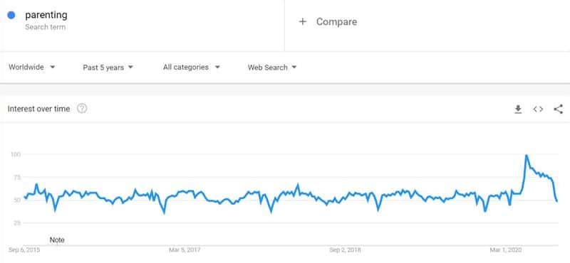 Parenting niche popularity trends
